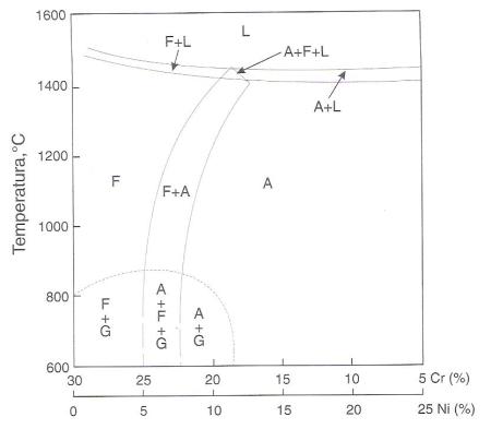 09 aos inoxidveis dplex aos resistentes corroso aos e 175 corte do diagrama fe cr ni para 70 de ferro ccuart Image collections