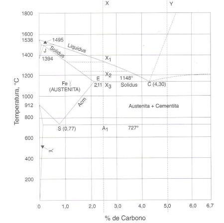 3 diagrama de equilbrio fe c para a faixa correspondente aos a fi gura 207 294 corresponde a mais recente verso do diagrama de equilbrio fe c esse diagrama relativo apenas liga binria fe c ccuart Gallery